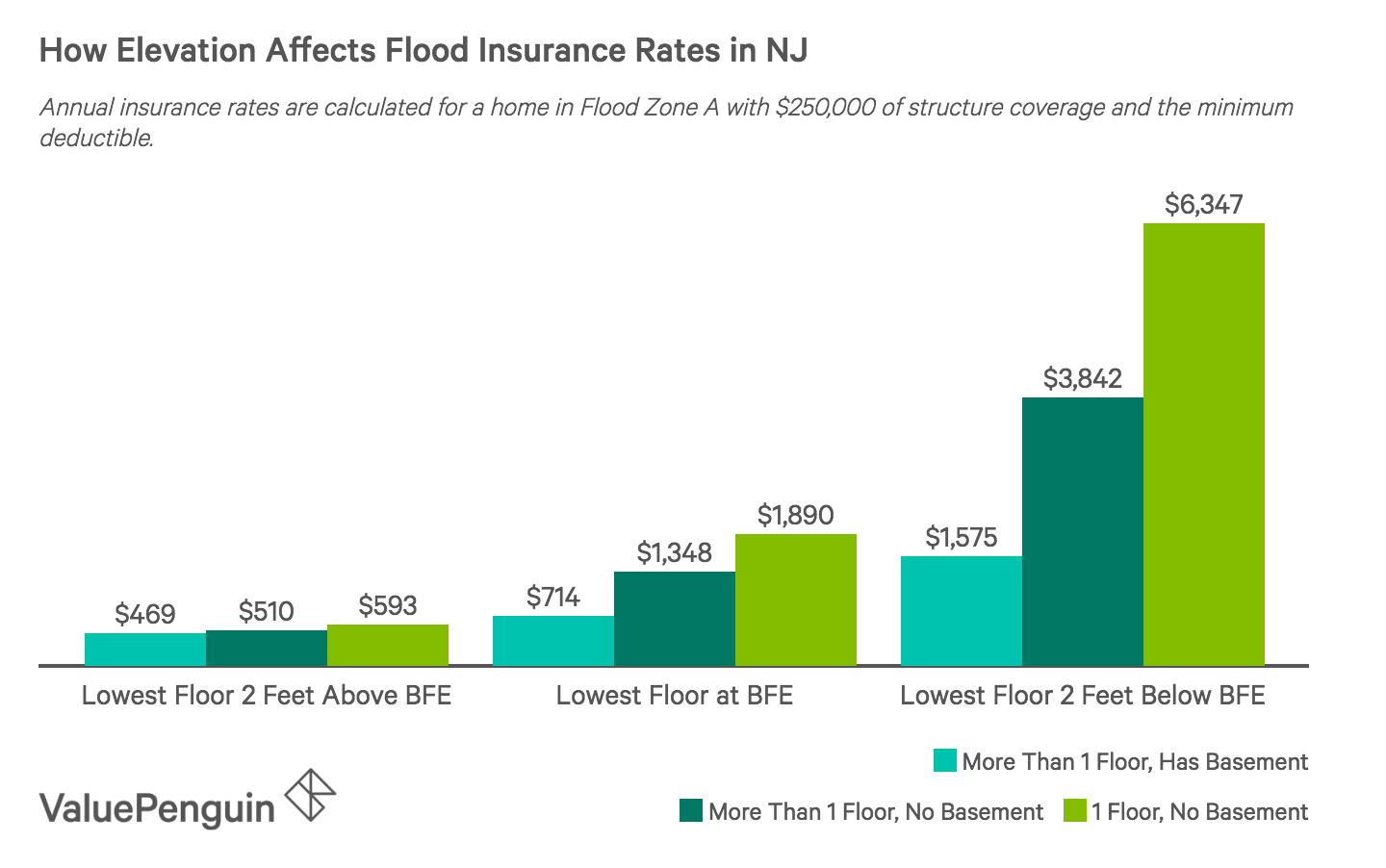 How the elevation of your home affects your flood insurance rates