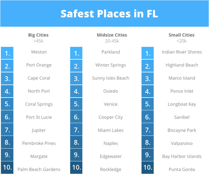 Safest Places in FL