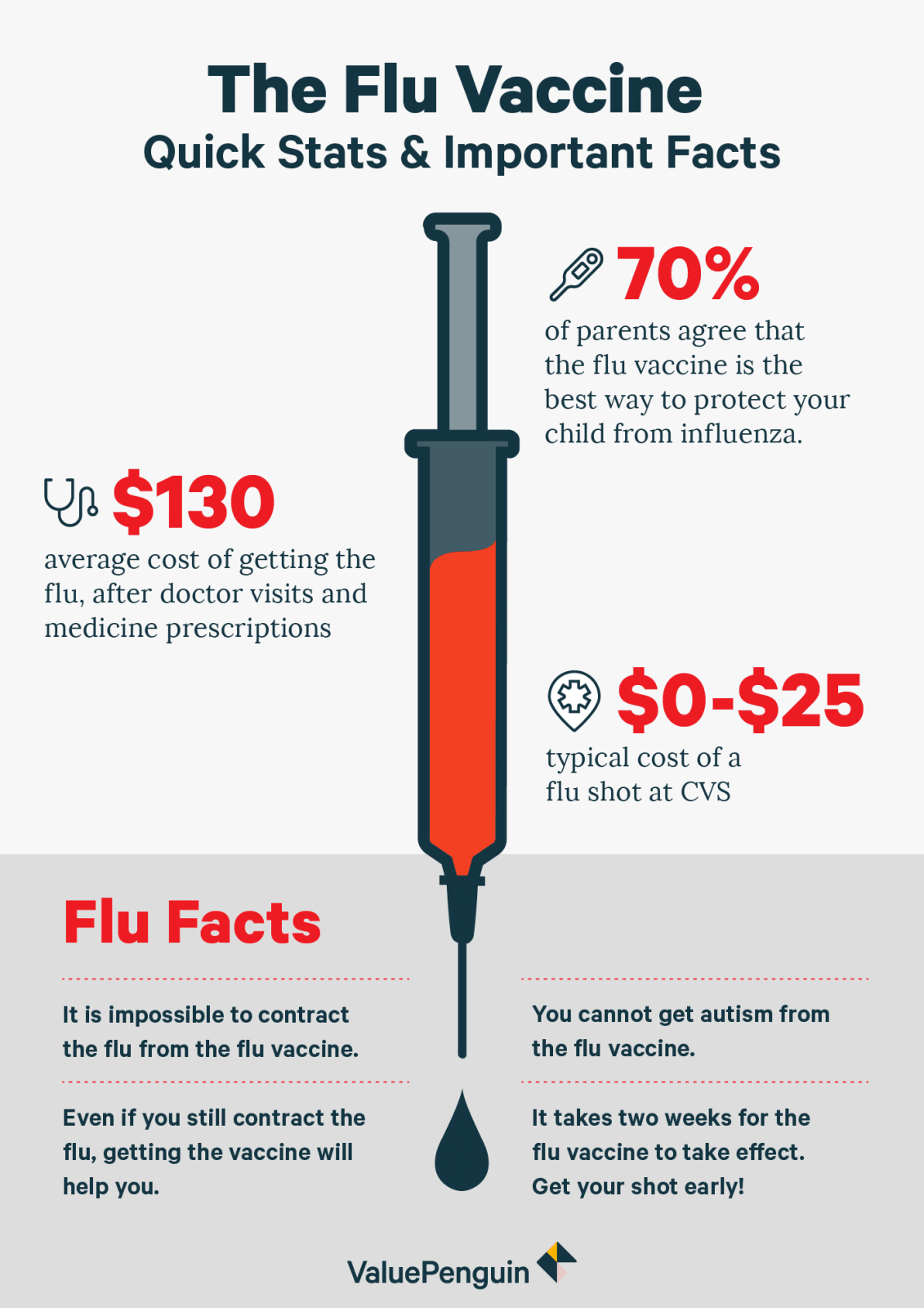 The Flu Vaccine: Quick Stats & Important Facts