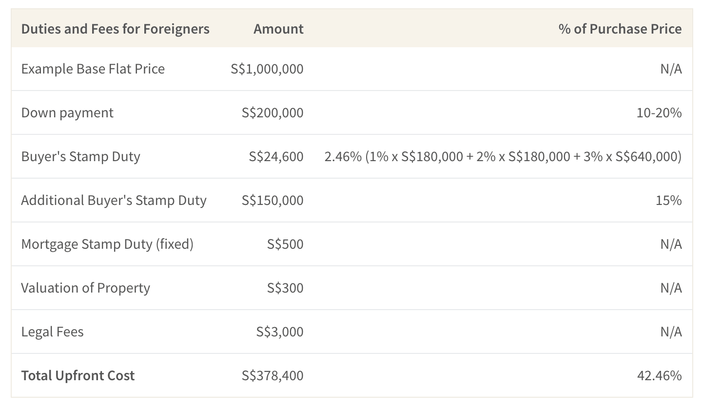 This table shows the upfront costs associated with buying a flat in Singapore