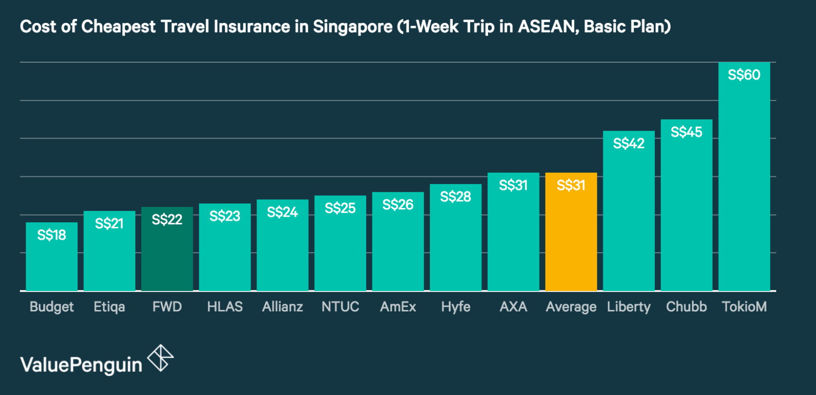 This graph compares the prices of basic-tier travel insurance plans in Singapore for a 1-week trip within Asia. It shows that FWD's Premium plan is the third-cheapest plan on the market within this category.