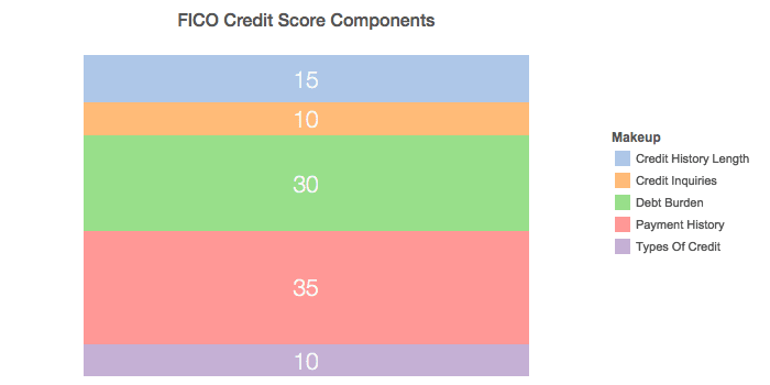 Stacked Chart of Credit Score components
