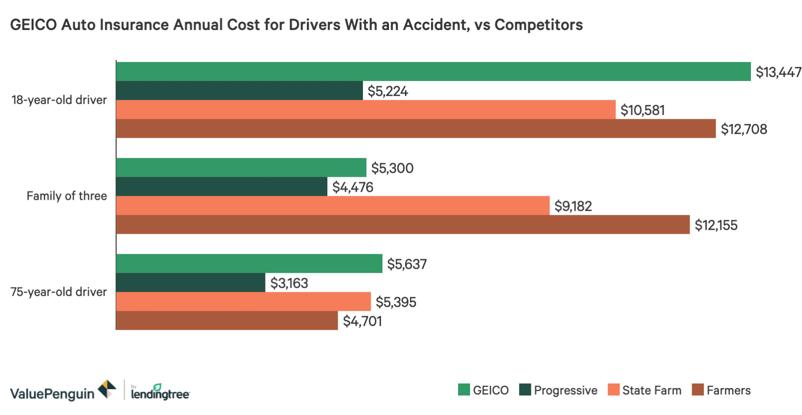 GEICO Rates for Drivers With Accidents Comparison