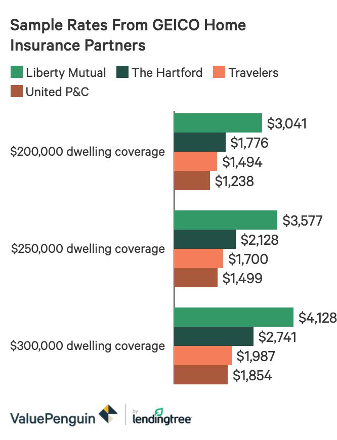 Allstate, Geico, Progressive and State Farm Compared | Bankrate