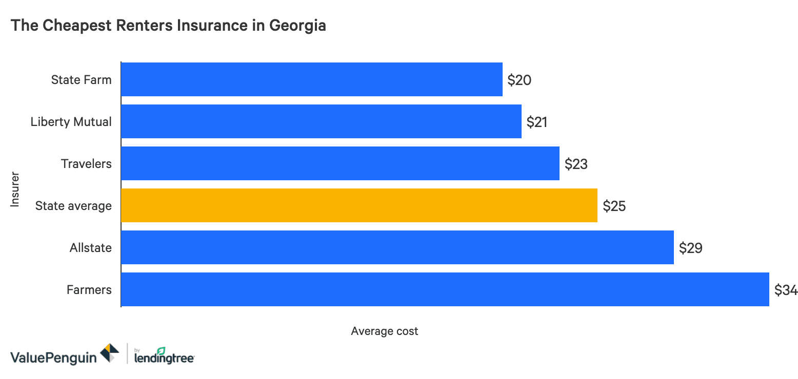 Bar chart comparing the most affordable options for renters insurance in Georgia