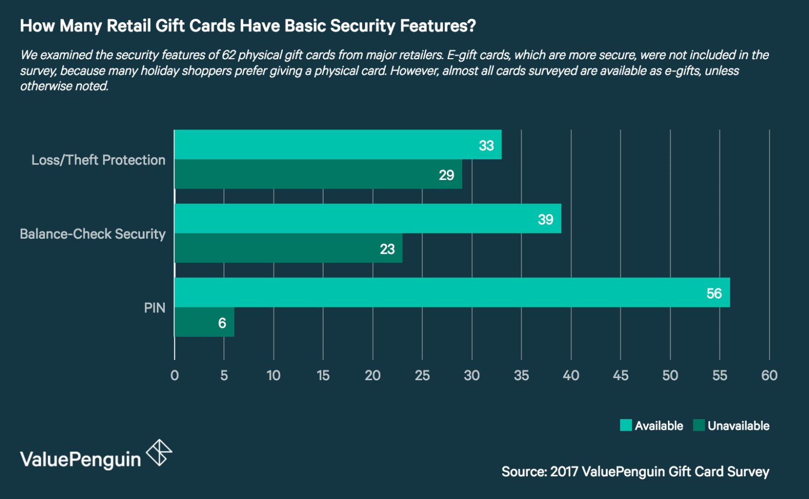 05ca0a8753951 Gift Cards, From More Secure to Less Secure - ValuePenguin