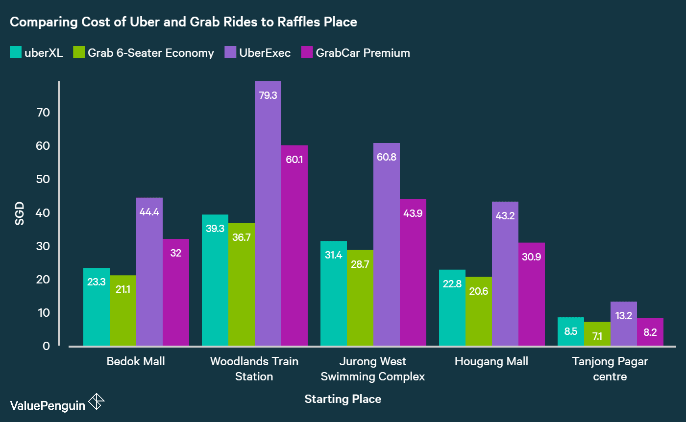 We show that Grab rides are cheaper than Uber rides in Singapore for premium & large cars by comparing cost of each ride to Raffles place from different locations in Singapore