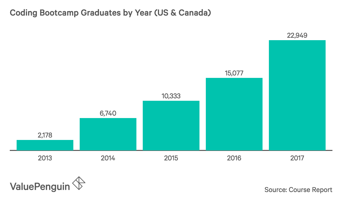Coding Bootcamp Graduates by Year (US & Canada)