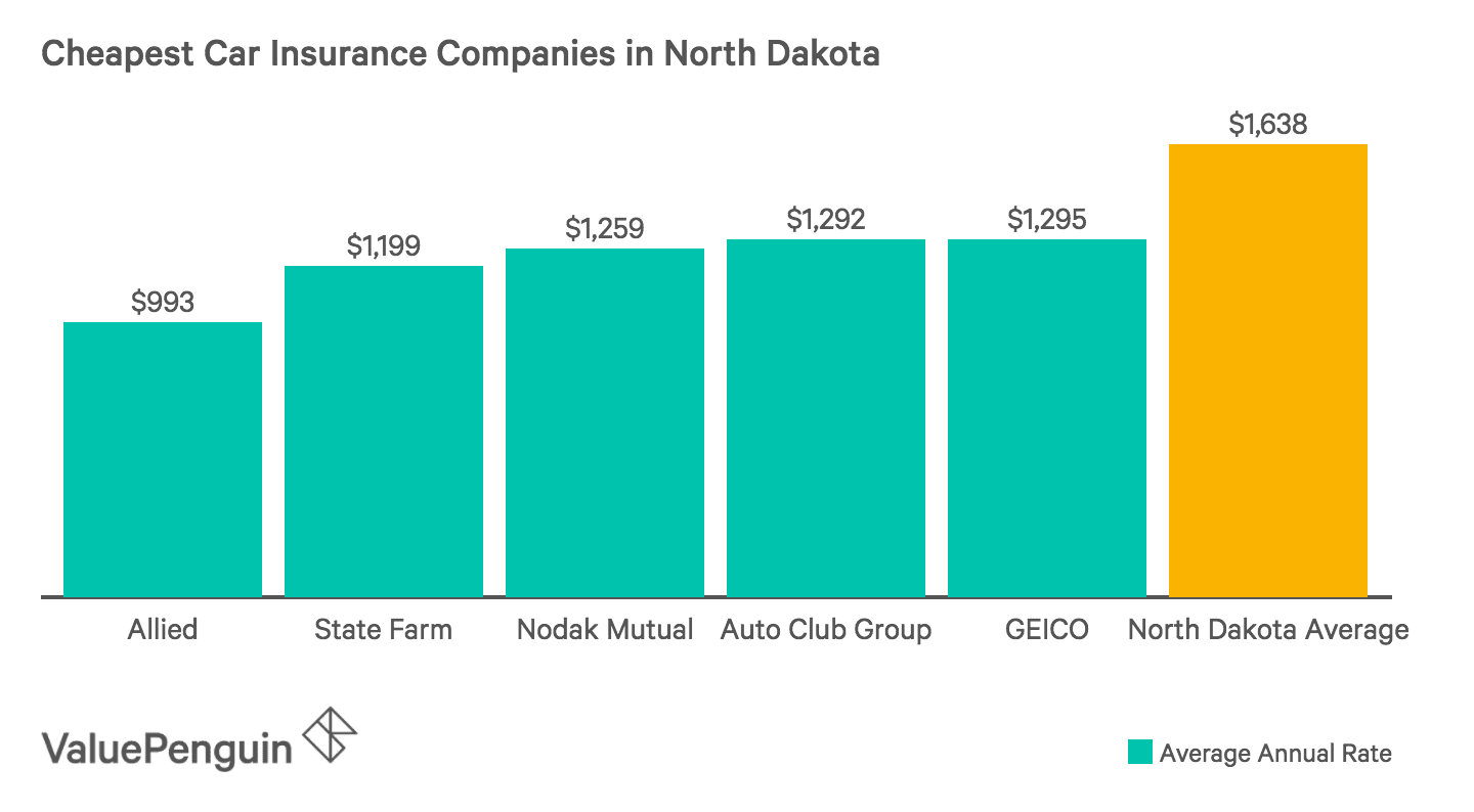 Chart of the Five Least Expensive Auto Insurers in North Dakota