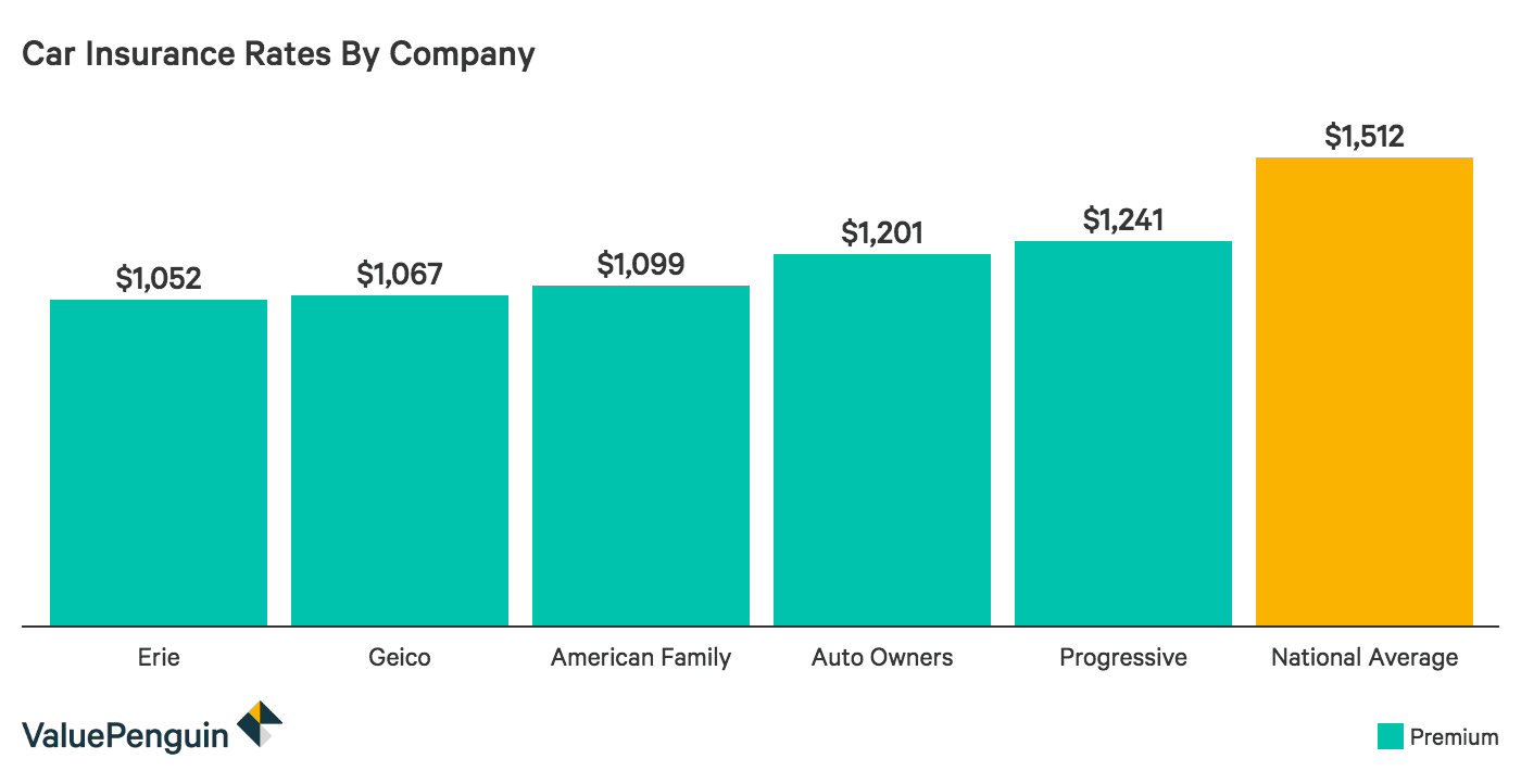 Graph of how much car insurance costs by company