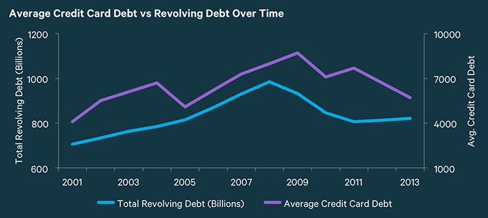 This graph compares the trend in average credit card debt to outstanding revolving over the years