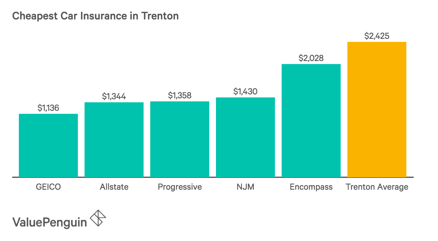 Chart of the Five Cheapest Car Insurance Companies in Trenton
