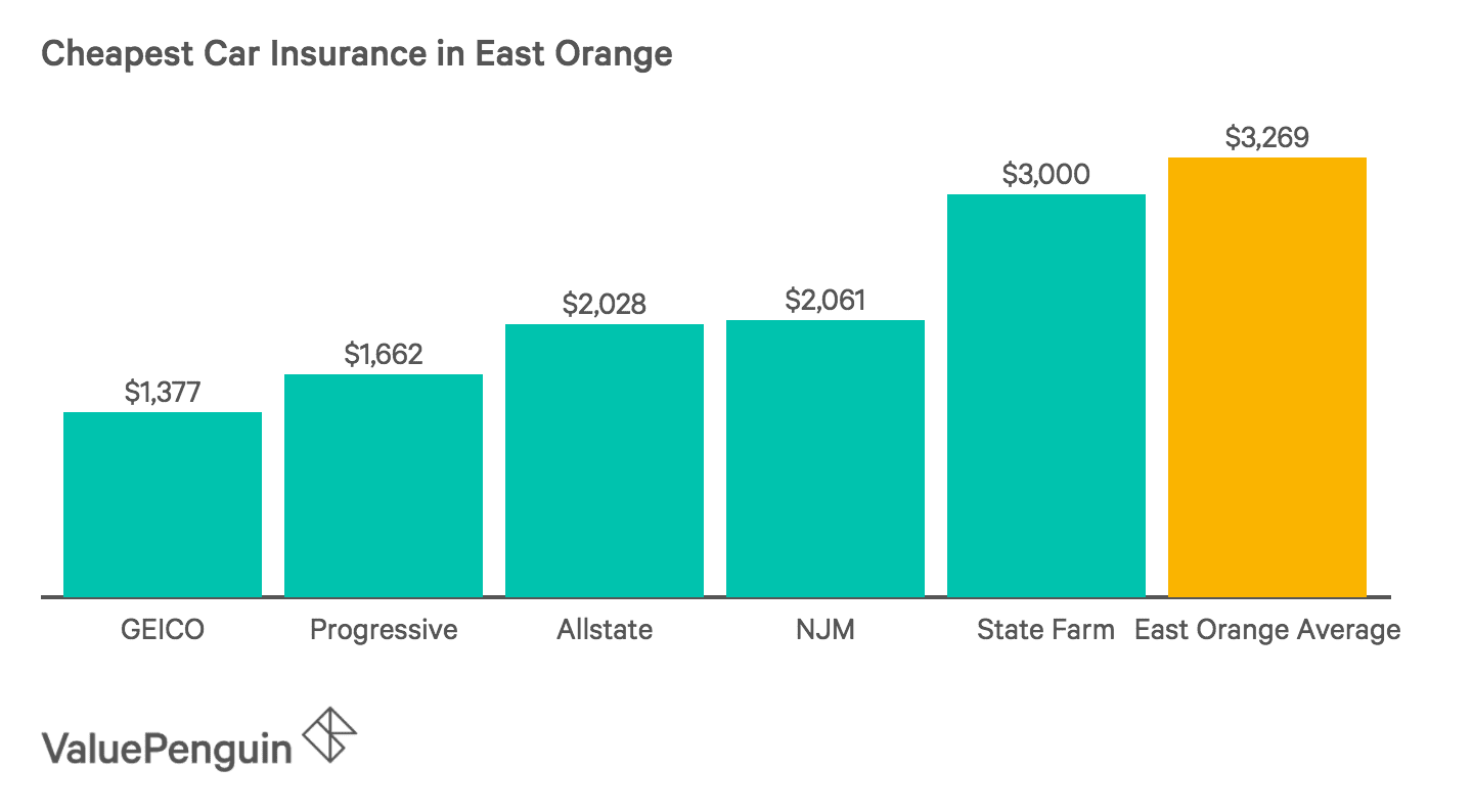Chart of the Five Cheapest Car Insurance Companies in East Orange