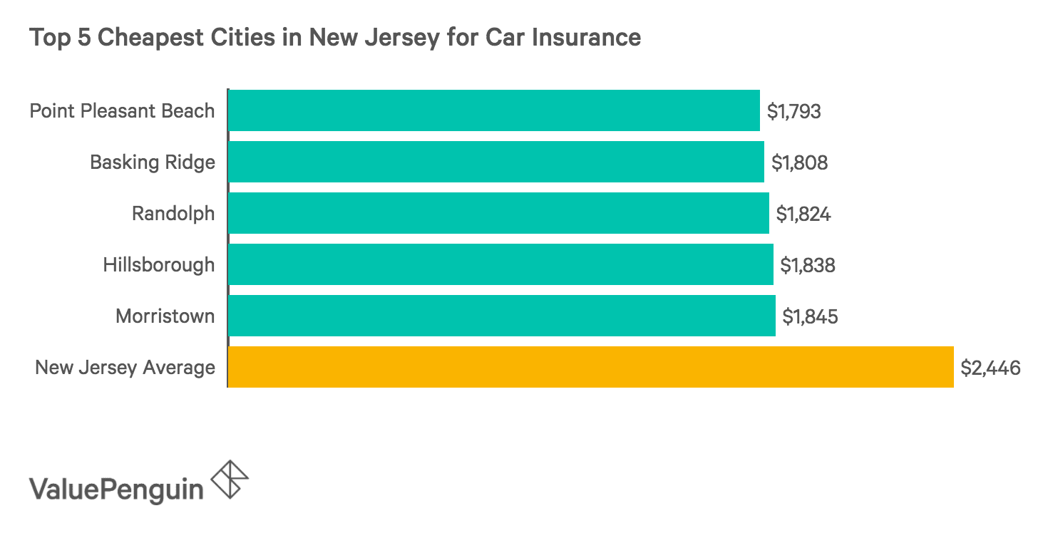 Chart of the Five Cheapest Cities in New Jersey for Car Insurance