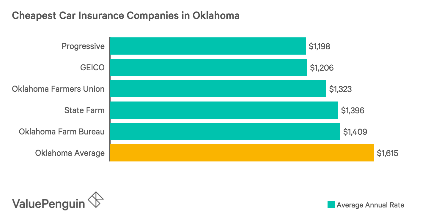 Who Has The Cheapest Auto Insurance Quotes In Oklahoma?