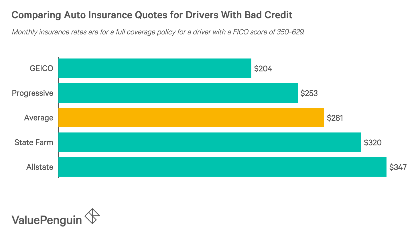 Compare Car Insurance Quotes From Different Companies >> Best Cheap Car Insurance For Bad Credit Valuepenguin