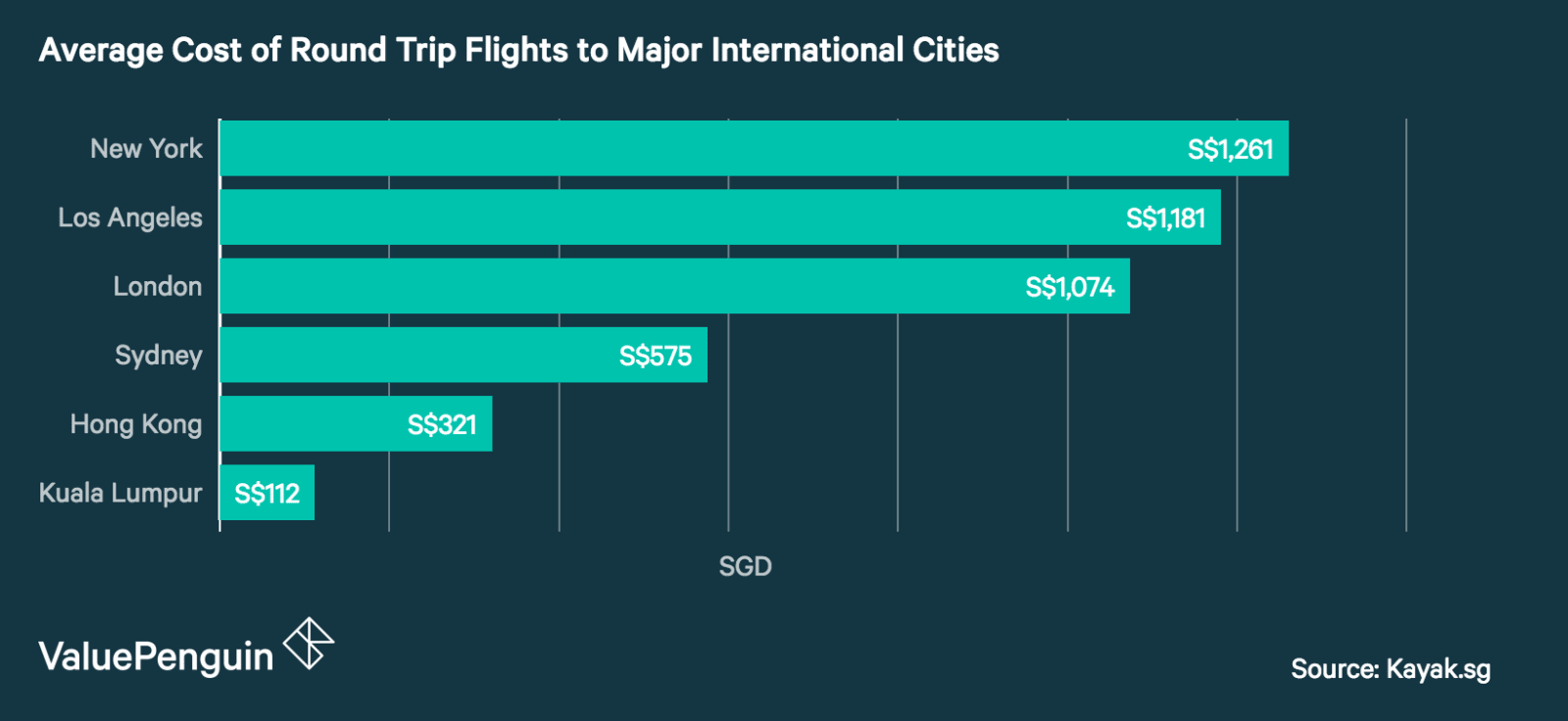 Average Cost of Round Trip Flights to Major International Cities