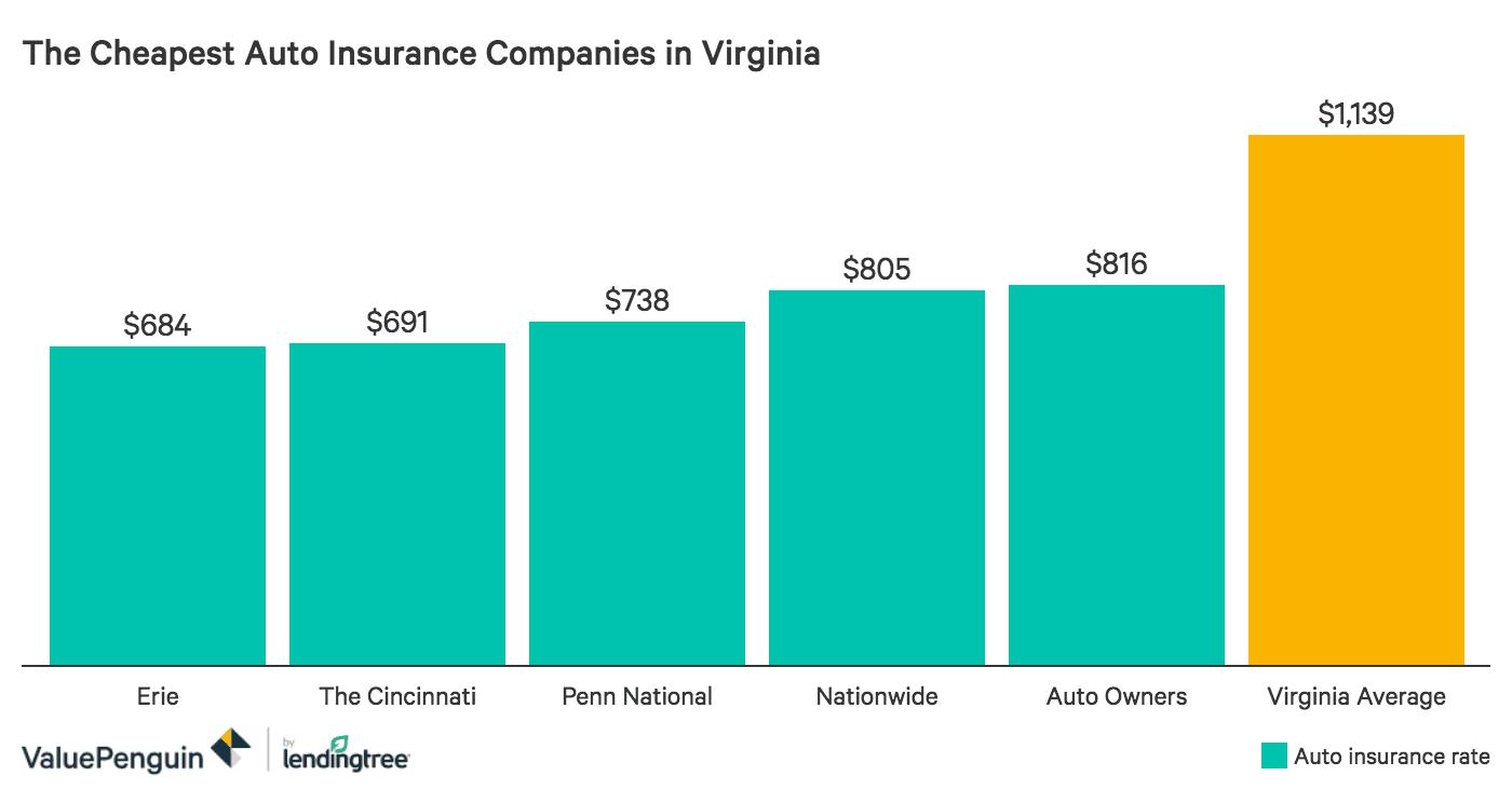 Best Car Insurance Rates in Virginia - ValuePenguin
