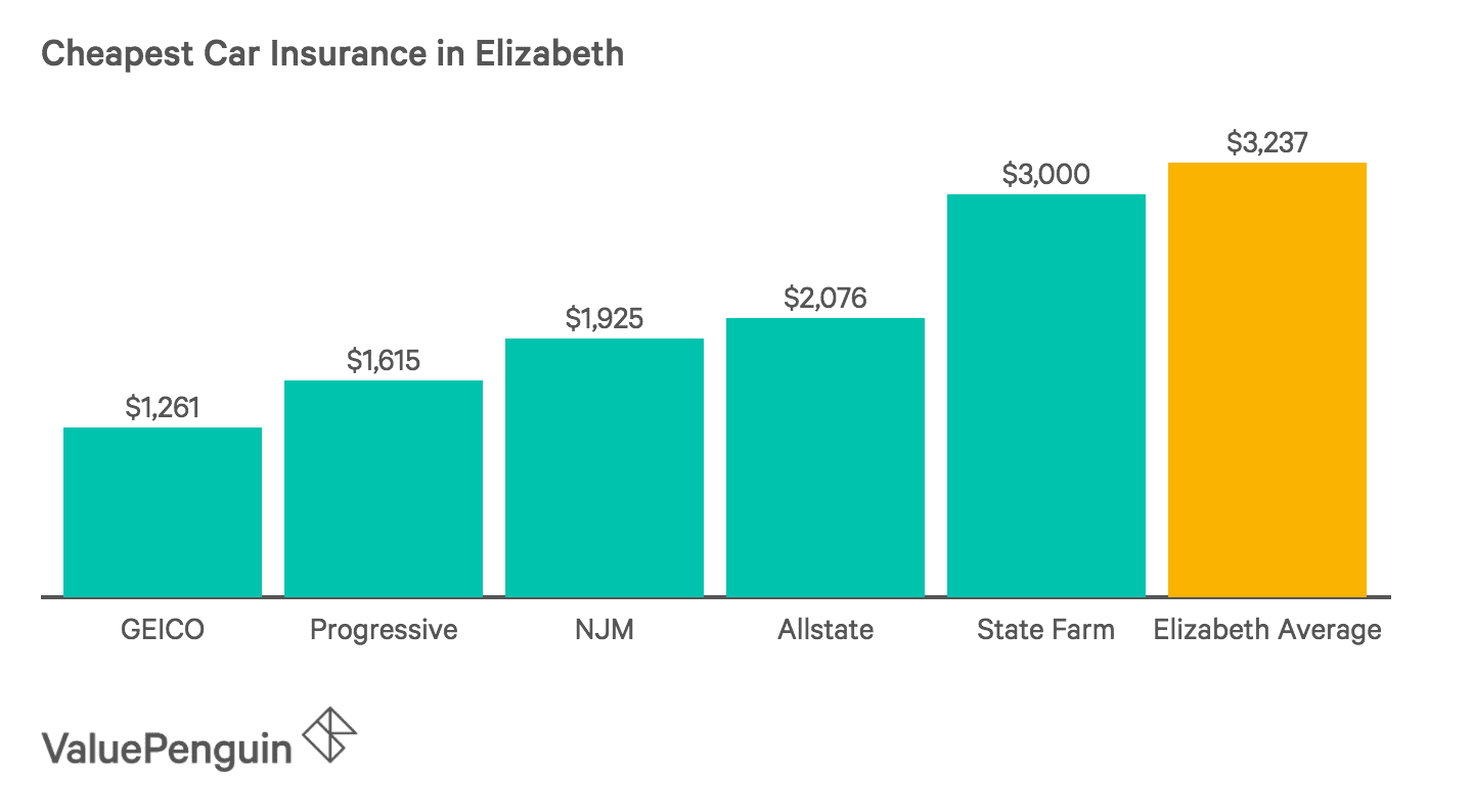 Chart of the Five Cheapest Car Insurance Companies in Elizabeth