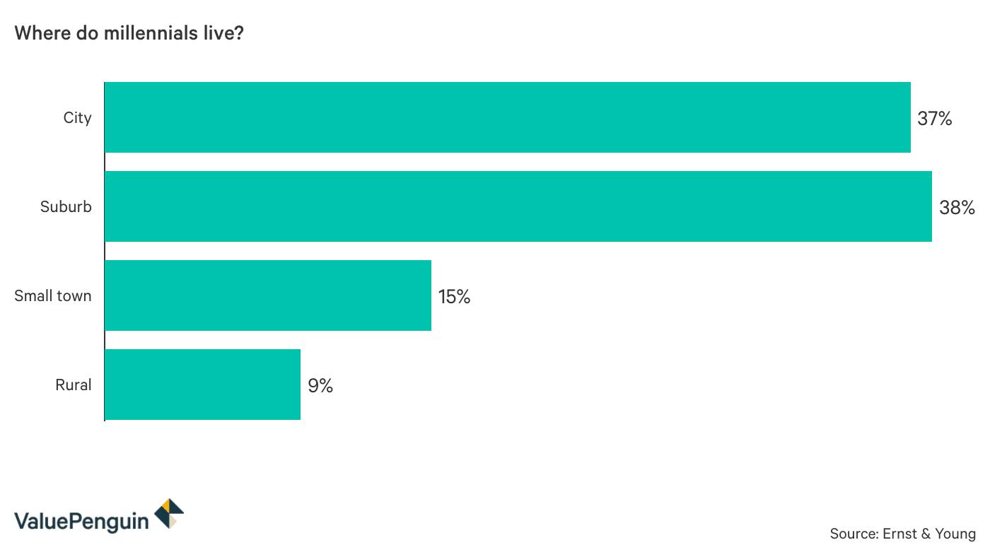 Where do millennials live?