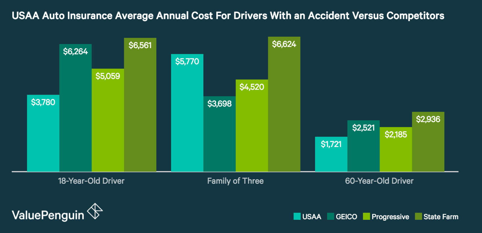 USAA Rates for Drivers With Accidents Comparison