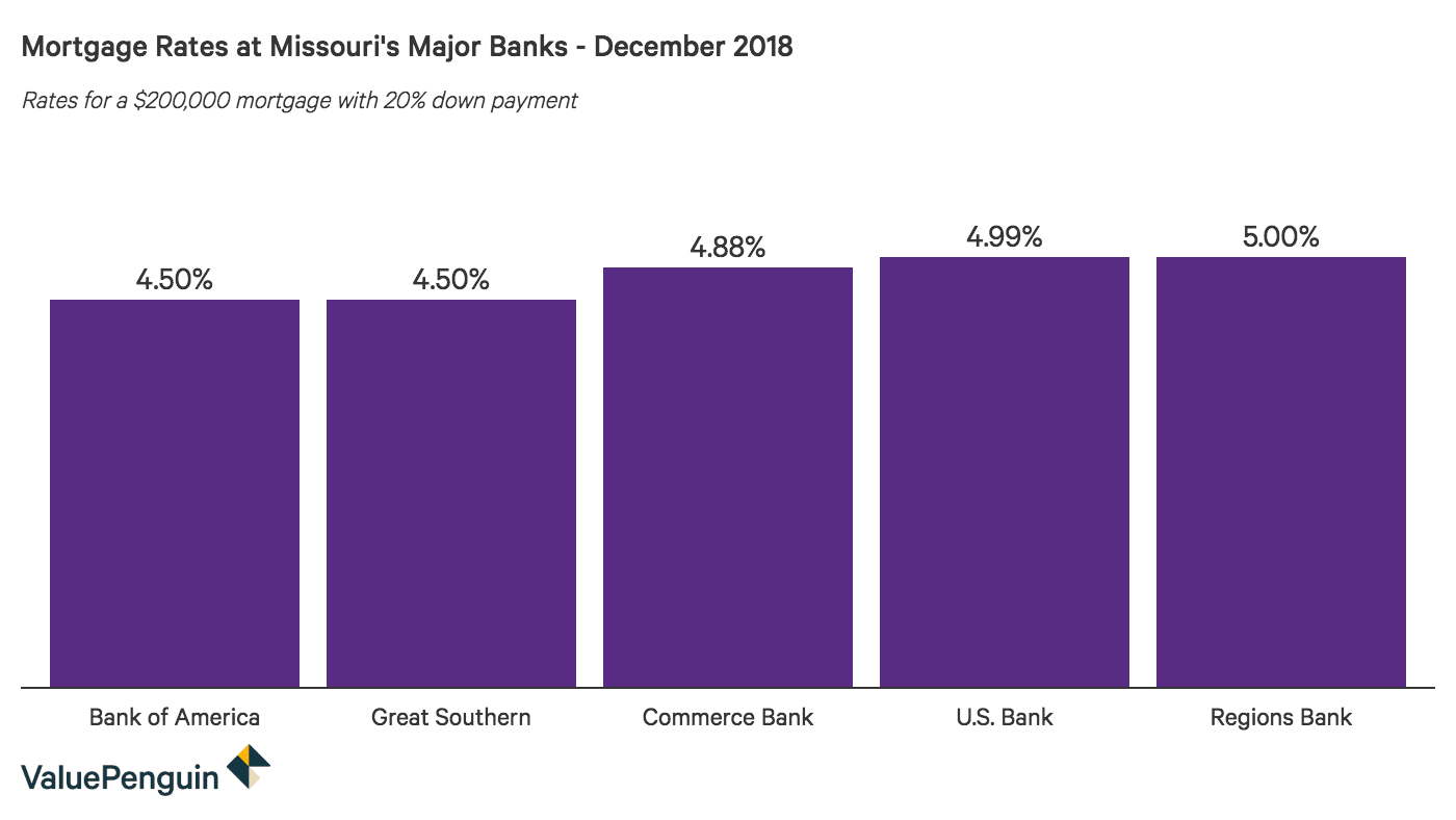 Column graph comparing 30-year mortgage rates at major Missouri banks