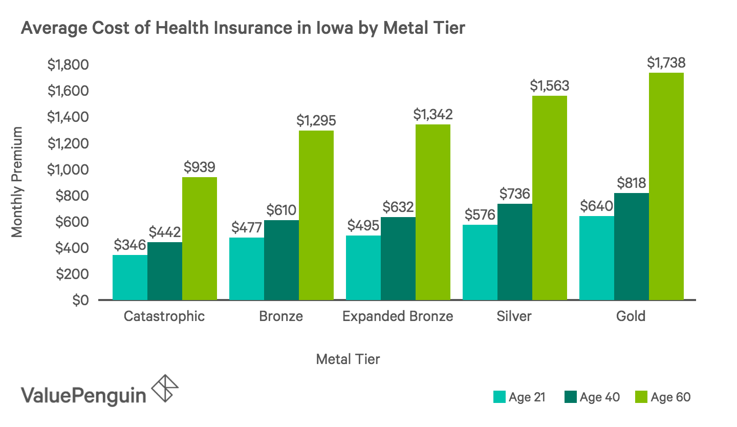 Average Monthly Cost of Health Insurance Plans by Metal Tier in Iowa