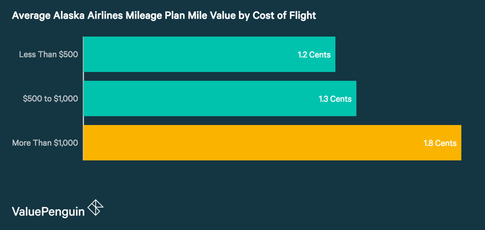 Miles Value by Cost for Alaska Airlines