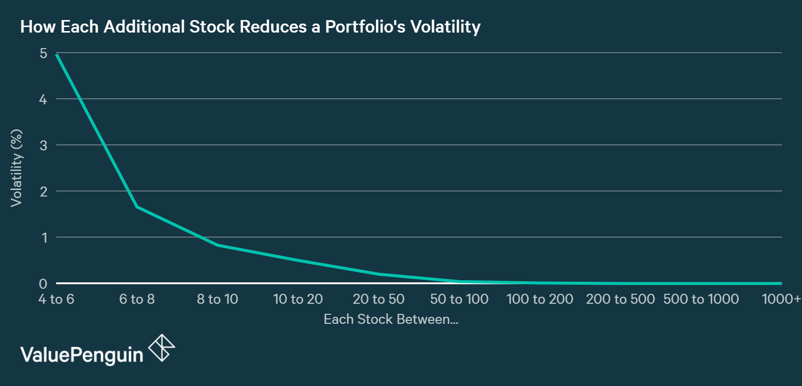 This graph shows the relationship between the number of stocks owned and reduction in volatility