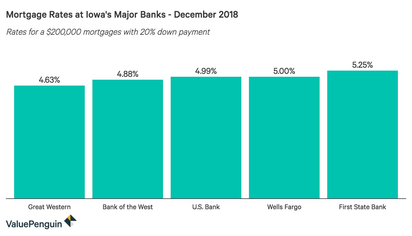 Column graph comparing 30-year mortgage rates at major Iowa banks