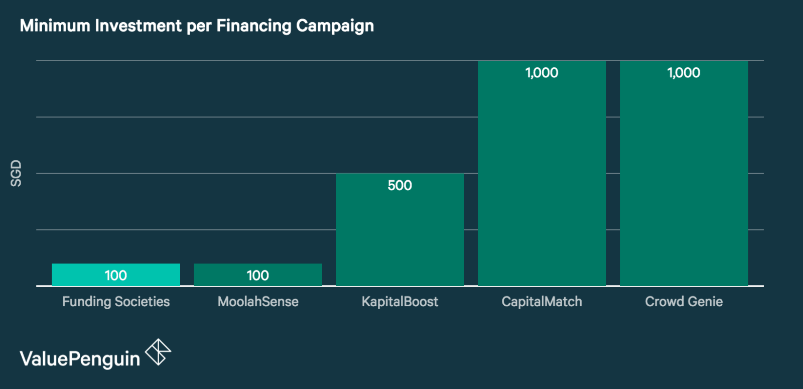 Graph showing the Minimum investment per financing campaign requirement of five major P2P platforms in Singapore. Funding Societies and MoolahSense have the lowest required investment per campaign