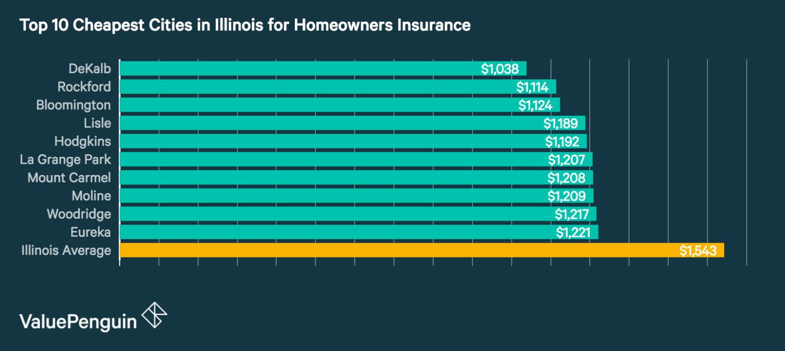 Beau Top 10 Cheapest Cities In Illinois For Homeowners Insurance
