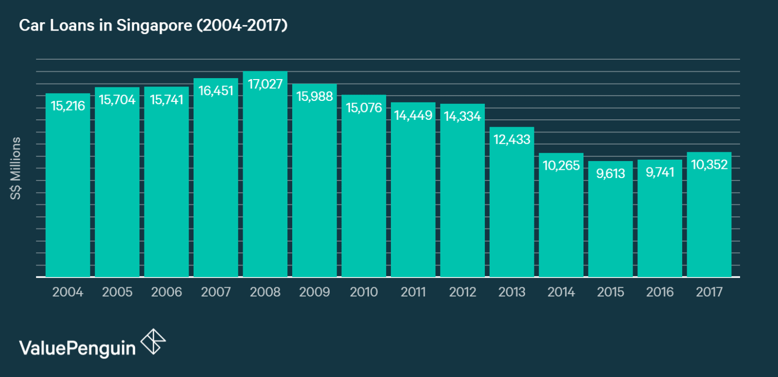 A graph showing growth of total car loans in Singapore from 2004-2017