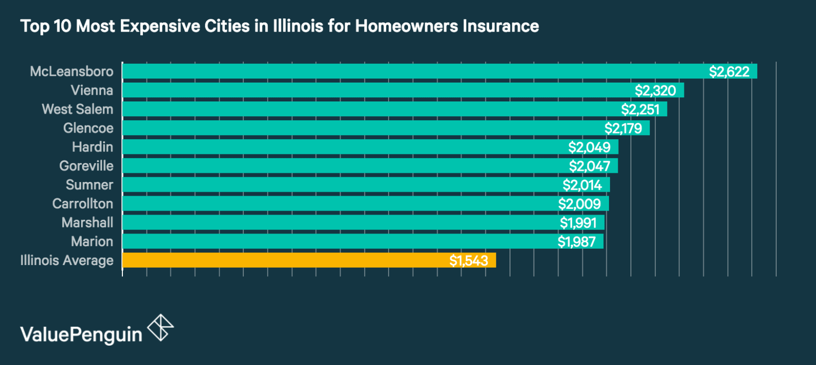 Top 10 Most Expensive Cities in Illinois for Homeowners Insurance