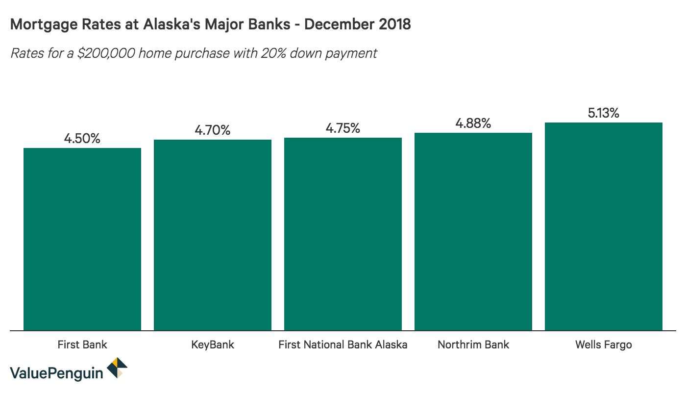 Alaska Mortgage Rates for September 2019 - ValuePenguin
