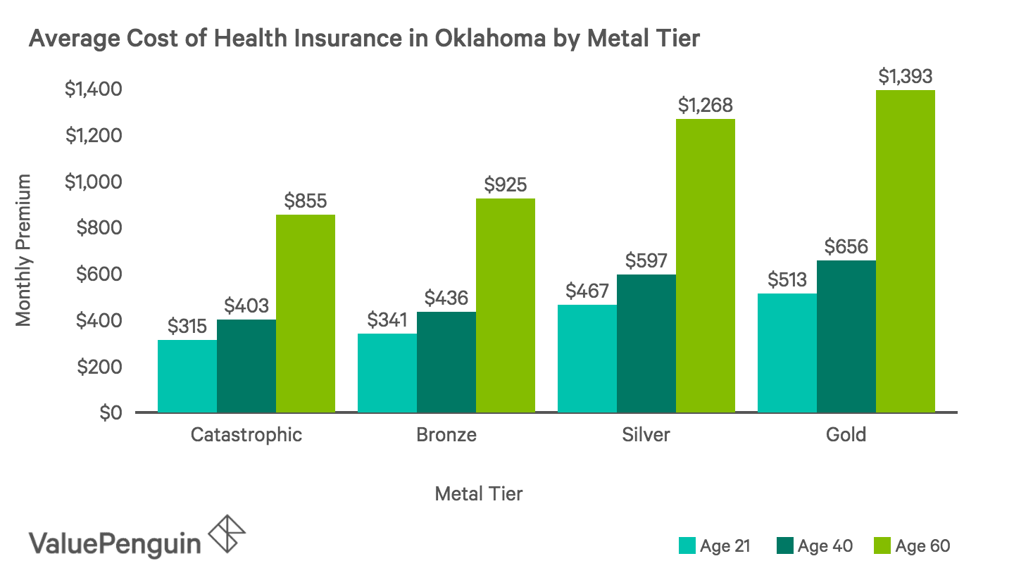 Average Monthly Cost of Health Insurance Plans by Metal Tier in Oklahoma