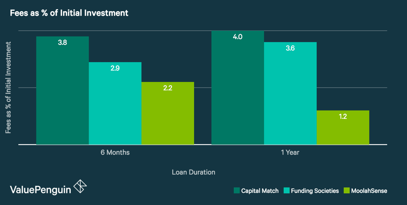 Graph showing Investor service fees as a percentage of initial investment, assuming annualized returns of 20%. Over 6 months and 12 months, Capital Match has the highest fee ratio