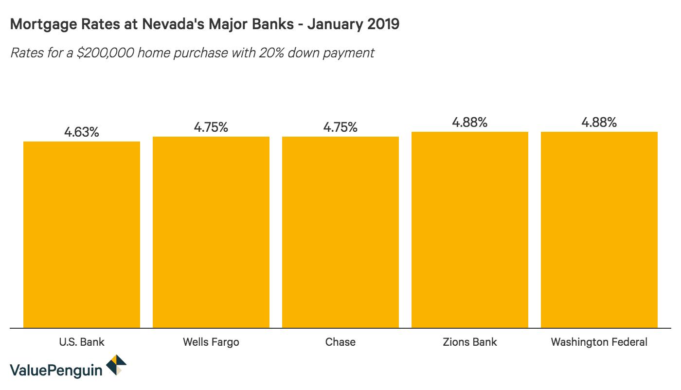 Column graph comparing 30-year mortgage rates at major Nevada banks