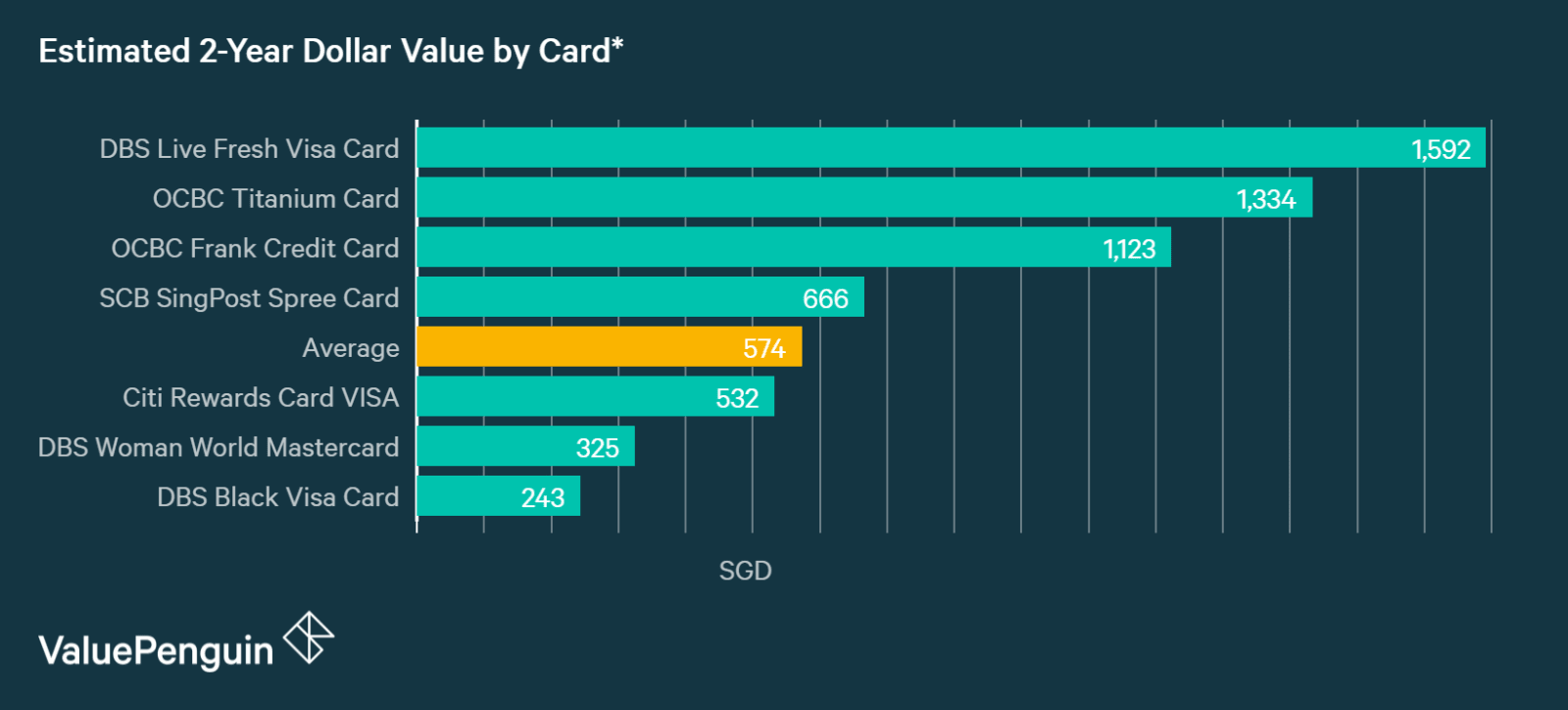 A graph displaying how DBS Woman's World Card compares to other credit cards in Singapore in terms of their rewards