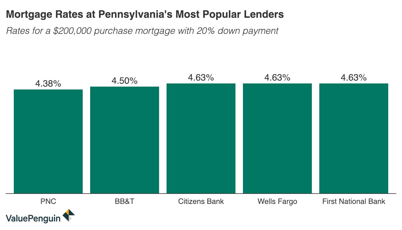 Column graph comparing 30-year mortgage rates at major Pennsylvania banks