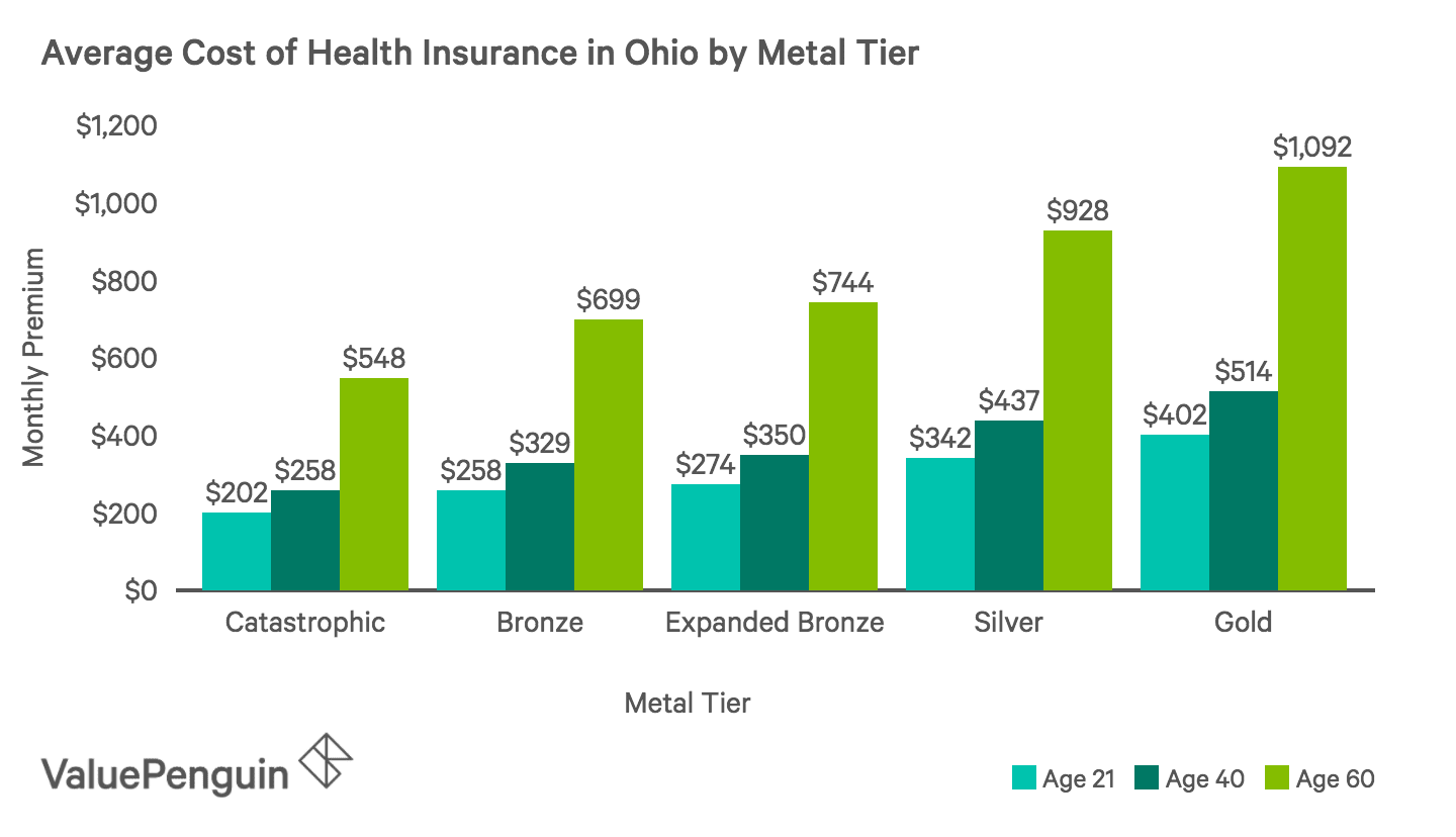 Average Monthly Cost of Health Insurance Plans by Metal Tier in Ohio