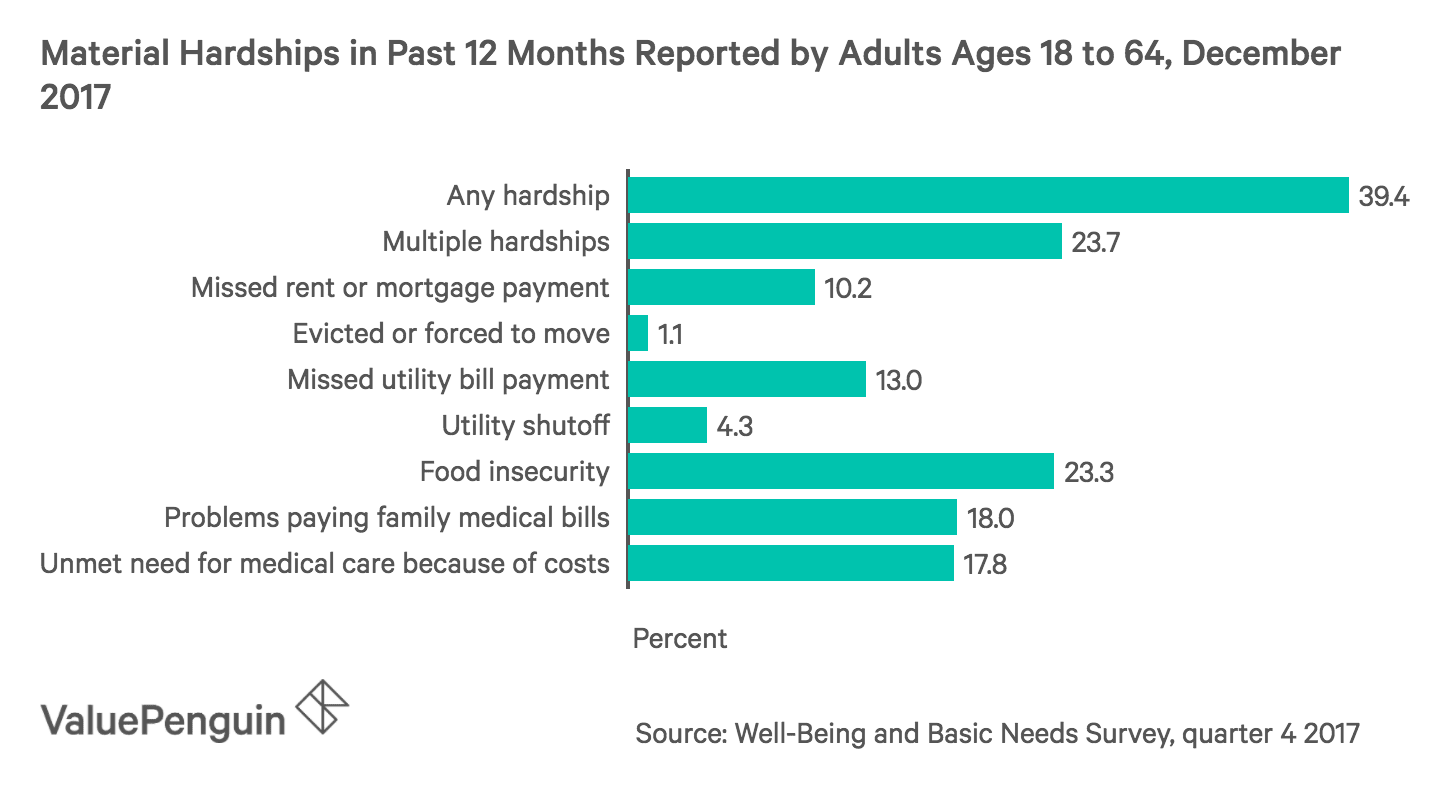 Types of hardships families faced in 2017