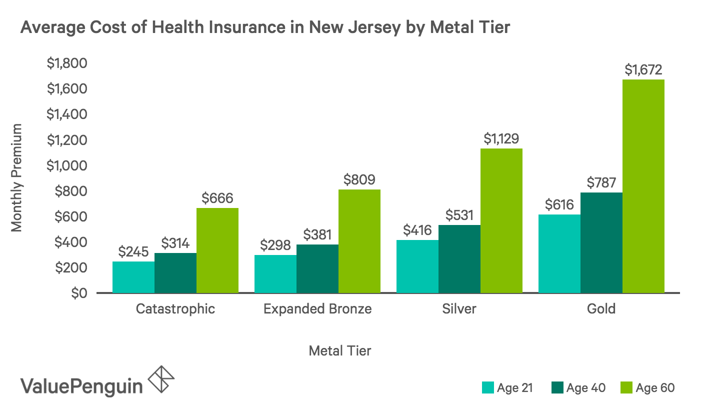 Average Monthly Cost of Health Insurance Plans by Metal Tier in New Jersey