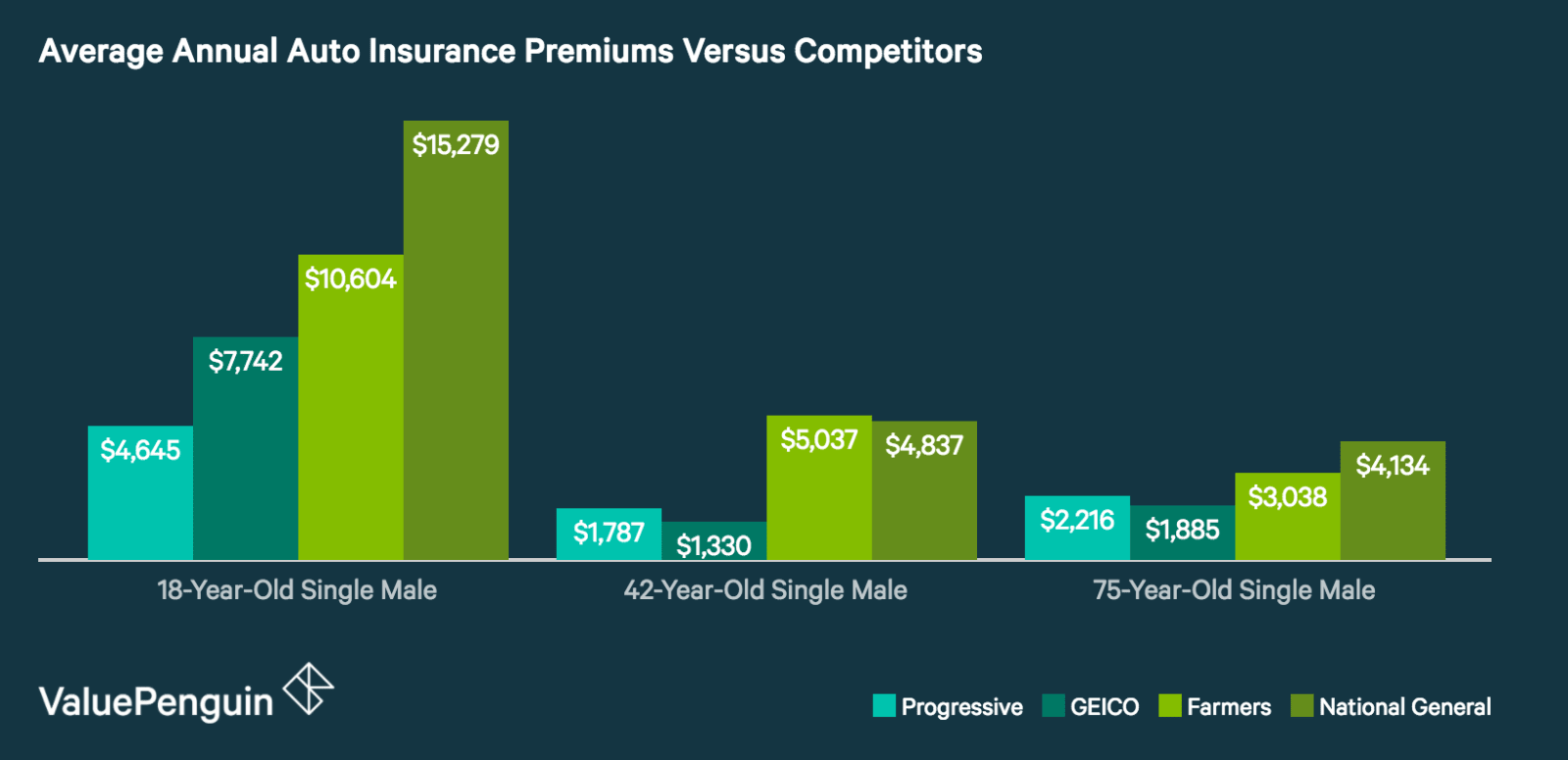National General Annual Insurance Rates Comparison