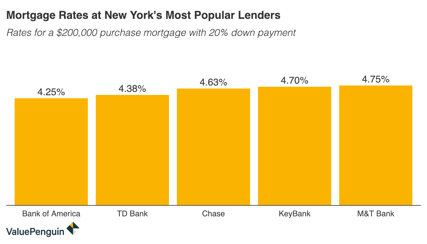 New York Mortgage Rates for September 2019 - ValuePenguin