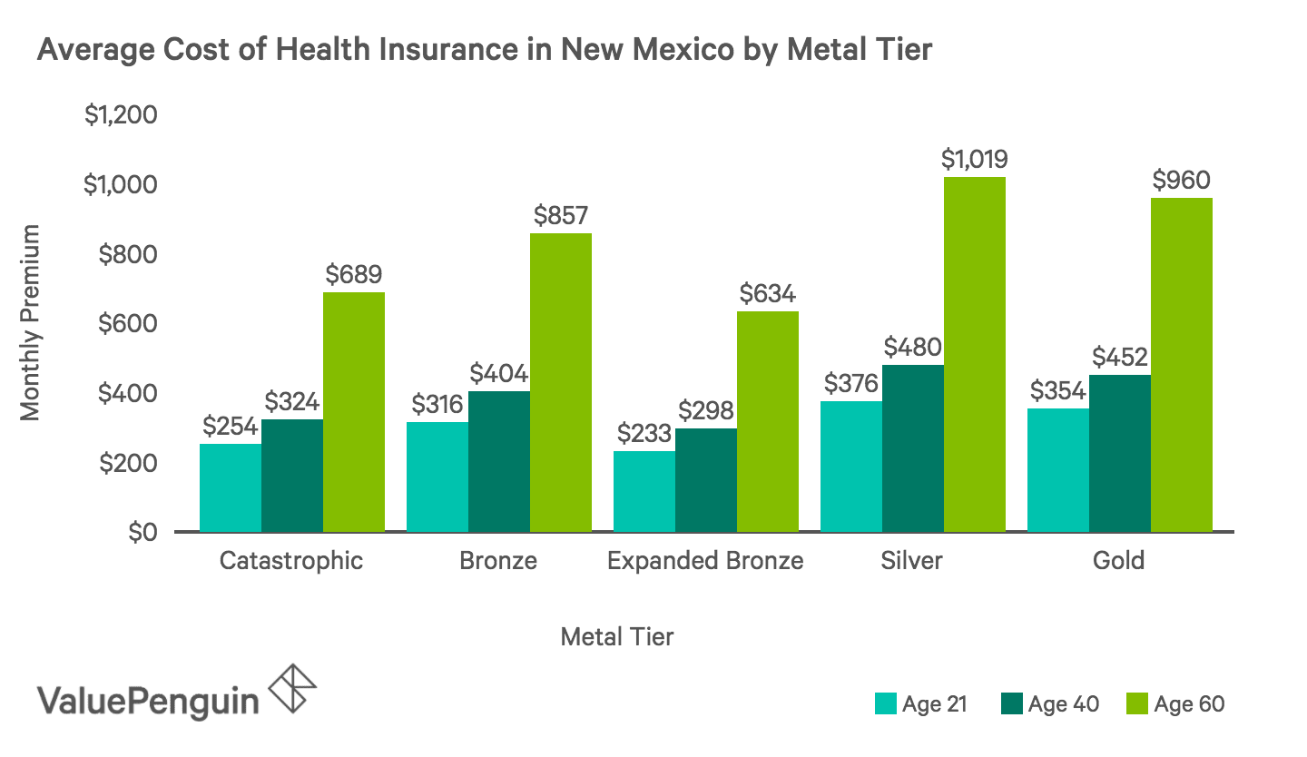 Average Monthly Cost of Health Insurance Plans by Metal Tier in New Mexico