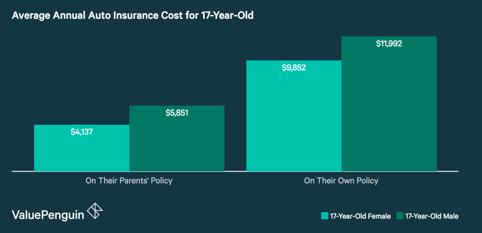 Annual Auto Insurance Premiums for a 17-Year-Old