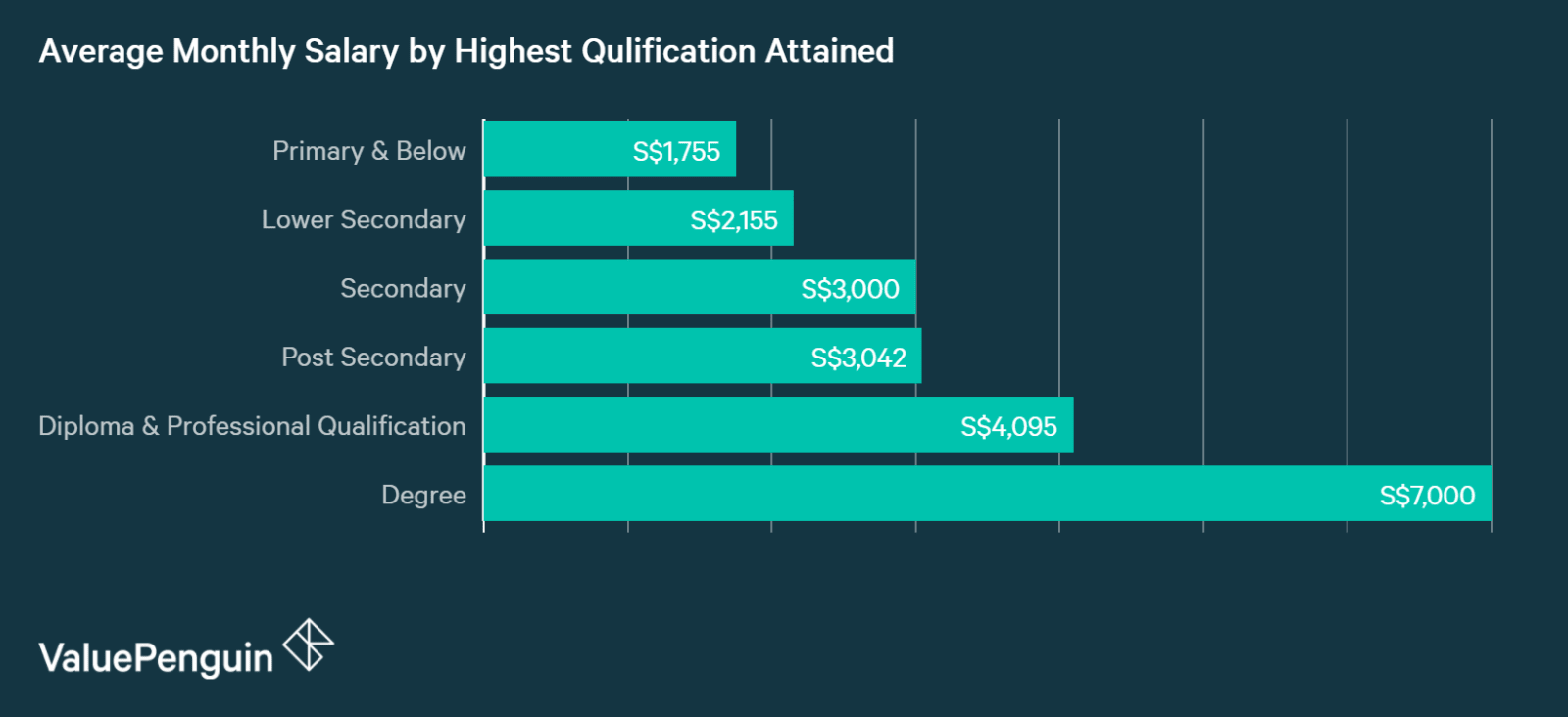 Salary in Singapore increases dramatically with education level