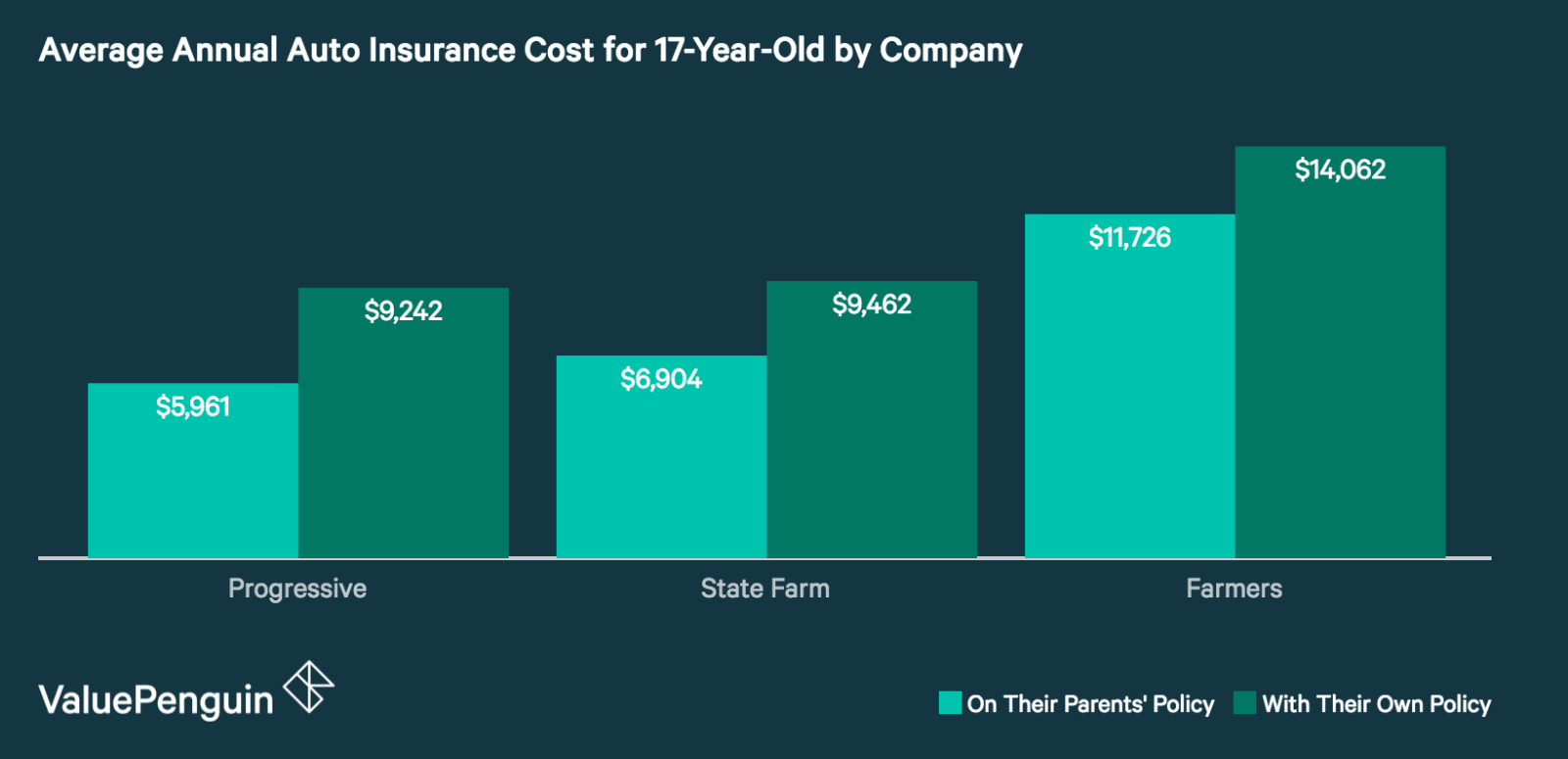 Company Comparison of Car Insurance Costs for 17-Year-Old Drivers