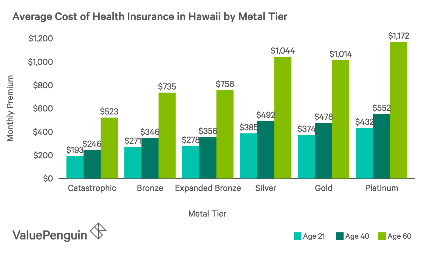 Average Monthly Cost of Health Insurance Plans by Metal Tier in Hawaii
